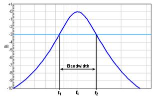 4 técnicas de sonido ancho de banda